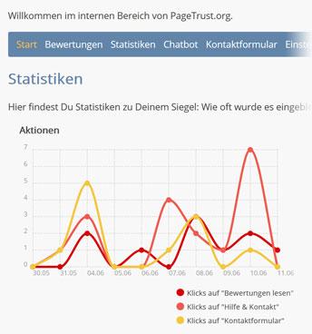 Dashboard mit Statistiken zu Einblendungen und Aktionen